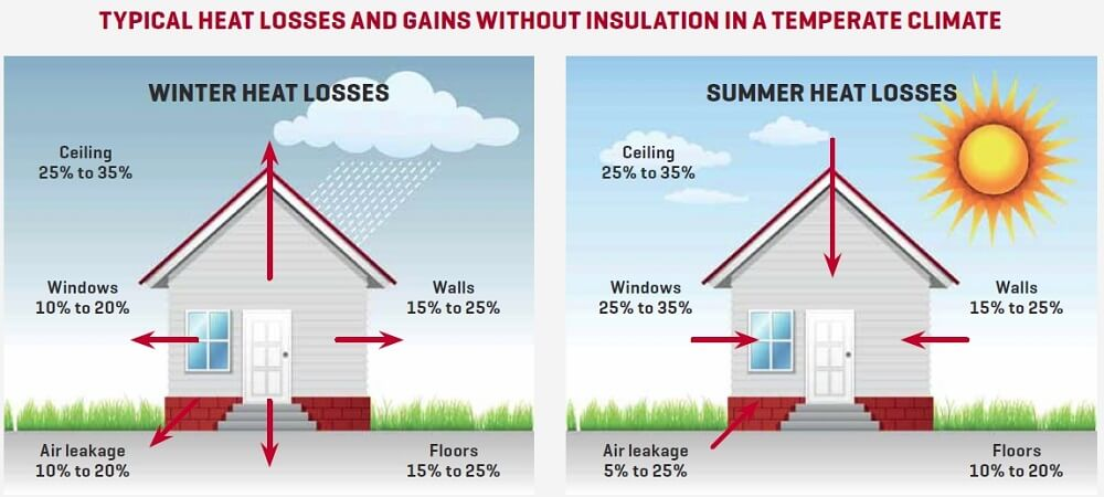 4 Consequences Of Living In An Un Insulated Home C21